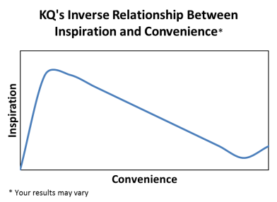 KQ Inverse Relationship Between Inspiration and Convenience